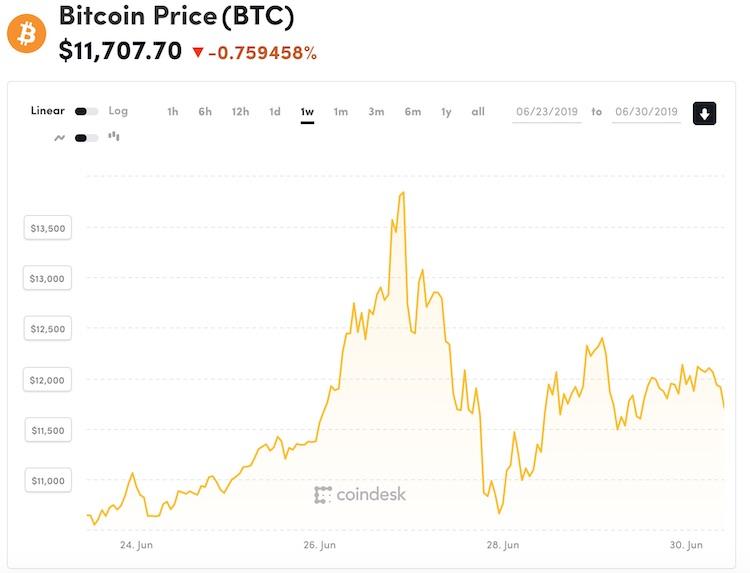 Bitcoin vooralsnog geen zeepbel 2.0