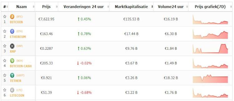 bitcoin-top-5-altkoersen-consolidatie-leidt-tot-koersdaling