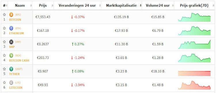 bitcoin-top-5-altkoersen-consolideren-na-facebook-project-libra