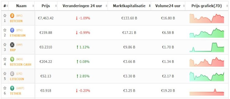 bitcoin-top-5-altkoersen-sentiment-wisselvallig