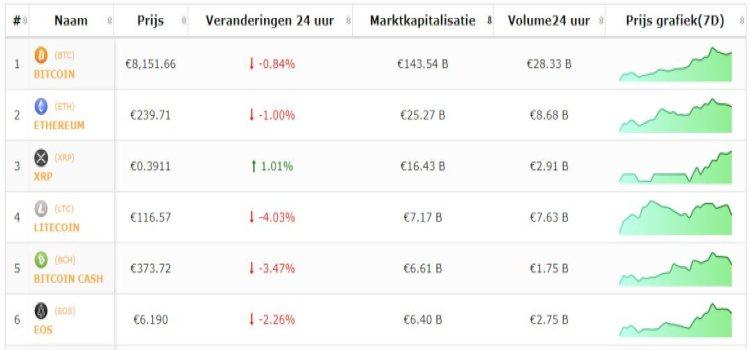 bitcoin-top-5-cryptomunten-18-6