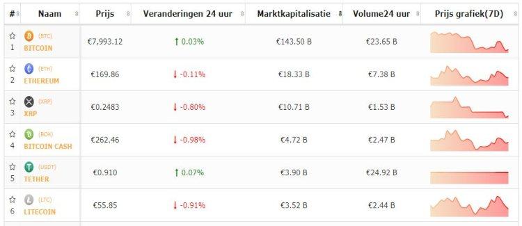 bitcoin-top-5-cryptomunten-consolideren-negatief