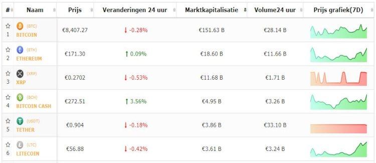 bitcoin-top-5-cryptomunten-consolideren