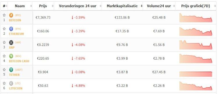 bitcoin-top-5-cryptomunten-correctie-19-11