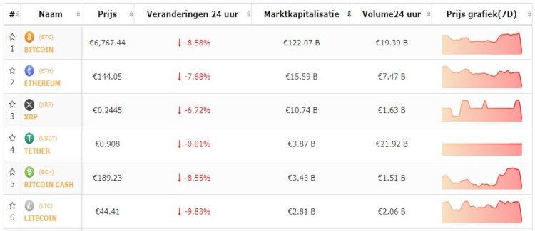bitcoin-top-5-cryptomunten-dalen-sterk