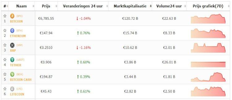 bitcoin-top-5-cryptomunten-herstel-flash-crash