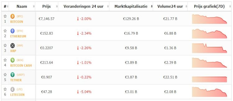 bitcoin-top-5-cryptomunten-koersen-dalen-verder