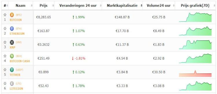 bitcoin-top-5-cryptomunten-koersen-zwalken