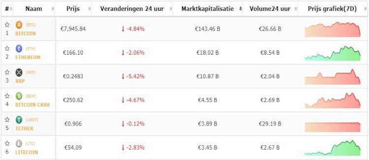 bitcoin-top-5-cryptomunten-negatief-fbi