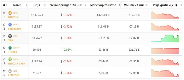 bitcoin-top-5-cryptomunten-negatief-weekend-in