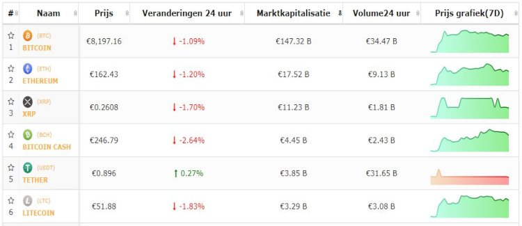 bitcoin-top-5-cryptomunten-negatief-weekend