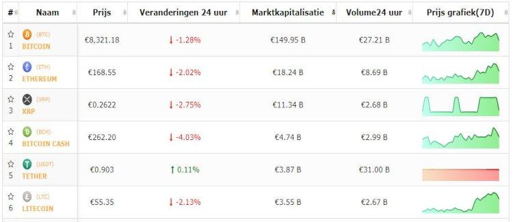 bitcoin-top-5-cryptomunten-negatief