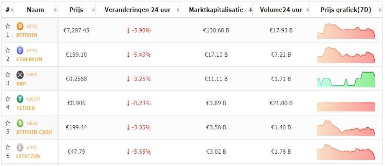 bitcoin-top-5-cryptomunten-negatieve-koersen