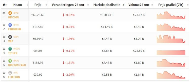 bitcoin-top-5-cryptomunten-negativiteit-blijft