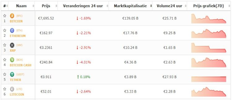 bitcoin-top-5-cryptomunten-negativiteit-houdt-aan