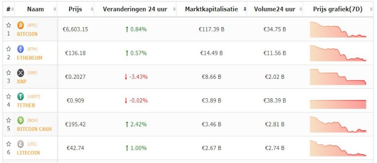 bitcoin-top-5-cryptomunten-plusje-na-chinese-shutdown