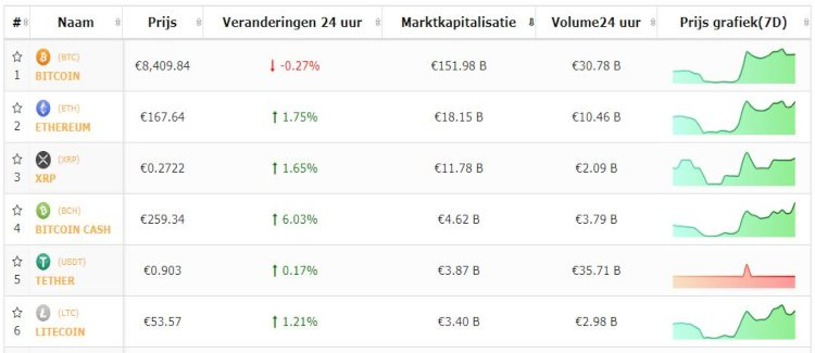 bitcoin-top-5-cryptomunten-rally-zet-door
