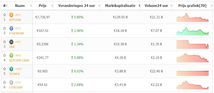 bitcoin-top-5-cryptomunten-rustig-weekend-17-11