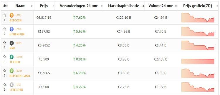 bitcoin-top-5-cryptomunten-stijgen-door