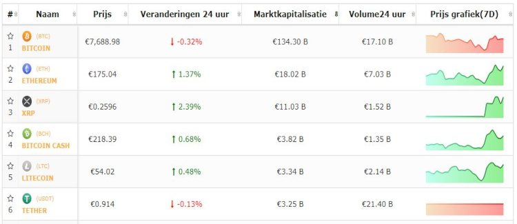 bitcoin-top-5-cryptomunten-stilte-storm