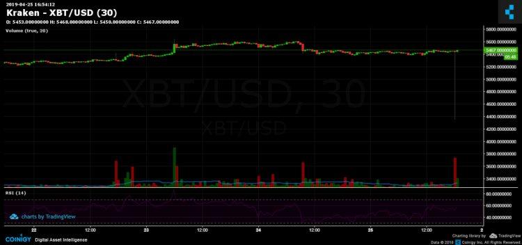 bitcoin-uitverkoop-kraken