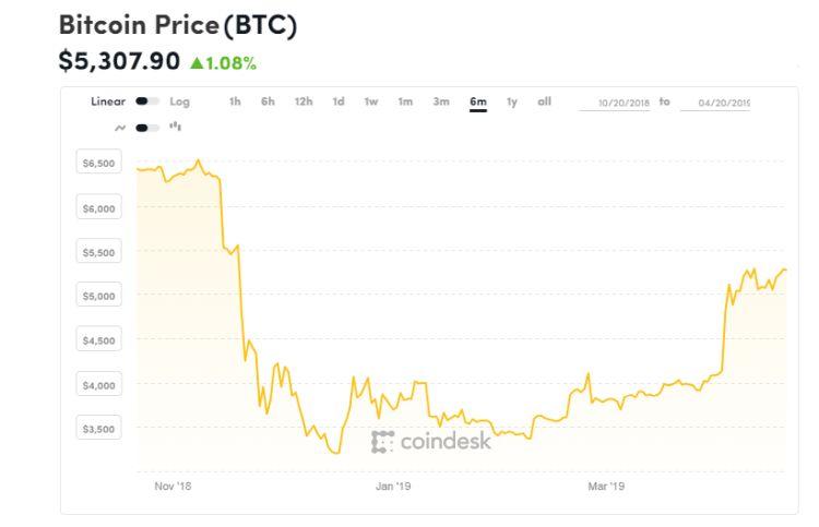 Bitcoin gaat behoorlijk lekker deze maand
