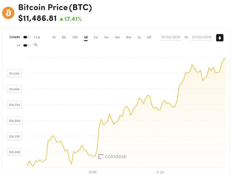 Bitcoin weet te herstellen van flinke klapper
