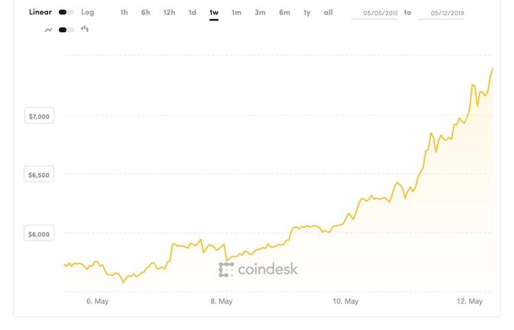 Wow, de Bitcoin stijgt keihard door