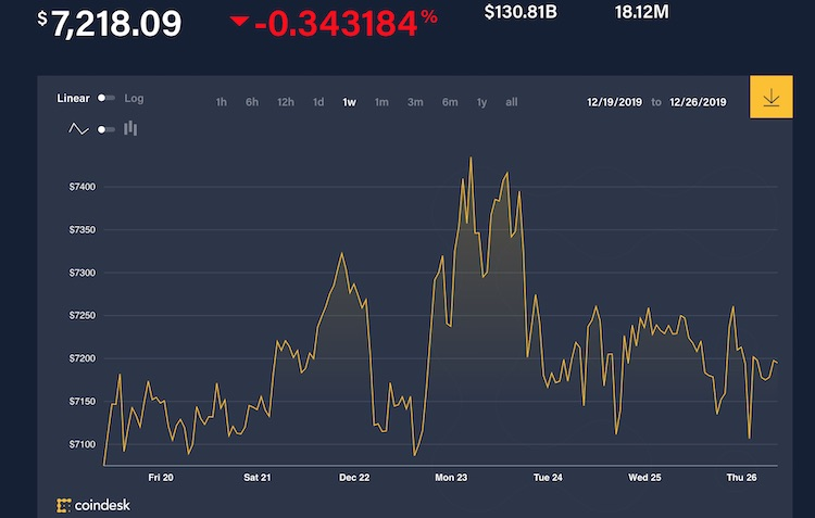 Geen spannend uiteinde voor Bitcoin