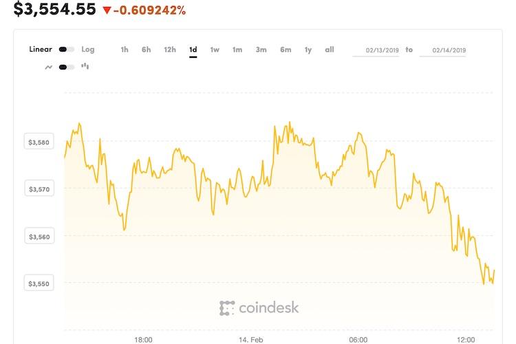 Bitcoin weet nog geen doorbraak te pakken