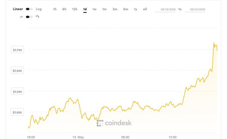 Bitcoin groeit door na korte adempauze