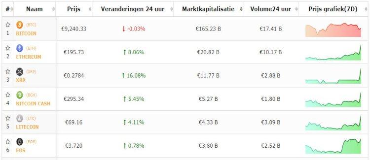 cryptokoersen-live-bitcoin-consolideert-altcoins-stijgen