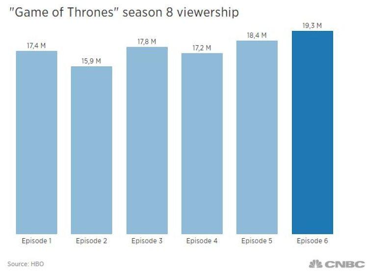 kijkcijfers-game-of-thrones-seizoen-8