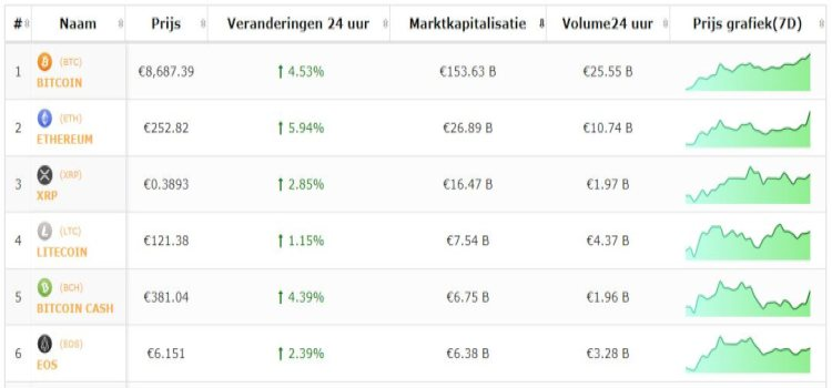 koers-bitcoin-top-5-cryptomunten-21-6