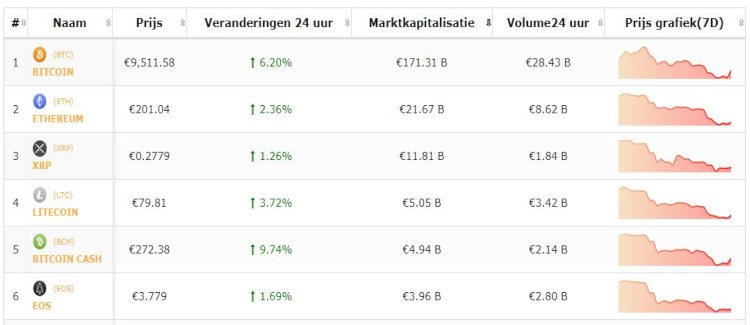 koers-Bitcoin-top-5-Altcoins-16-7
