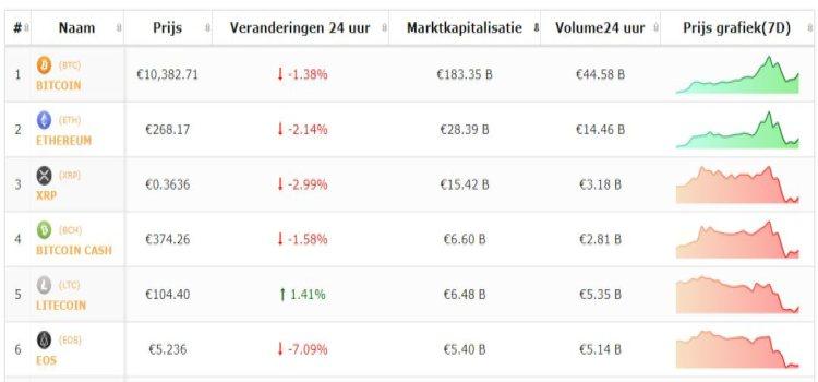 koers-bitcoin-altcoin-top-5-28-6