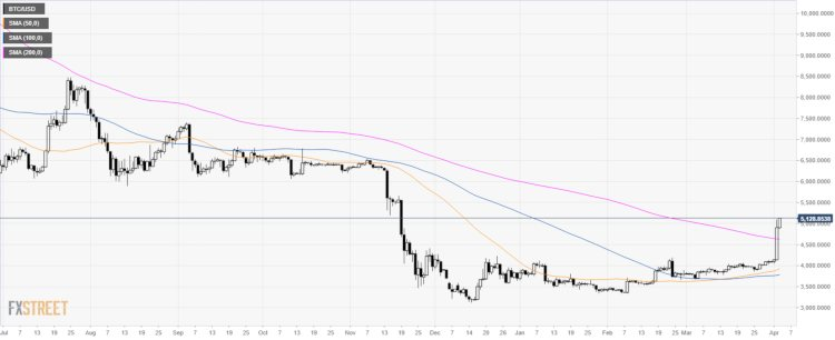 koers-bitcoin-breekt-door-voortschrijdend-gemiddelde