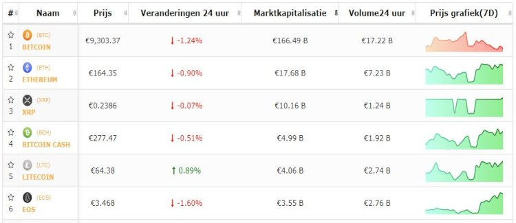 koers-bitcoin-top-5-altcoins-10-9