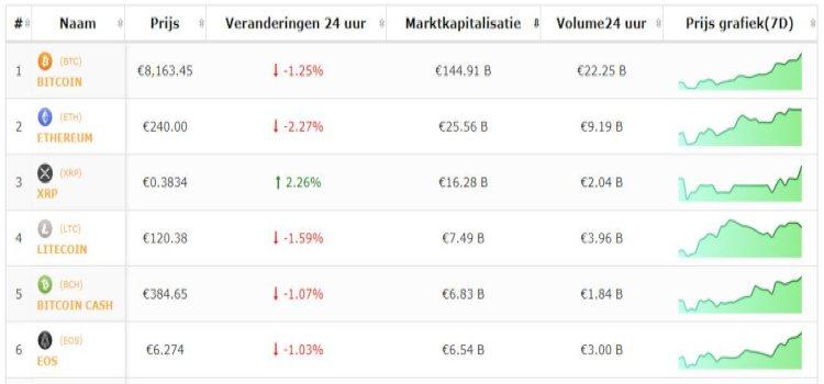 koers-bitcoin-top-5-altcoins