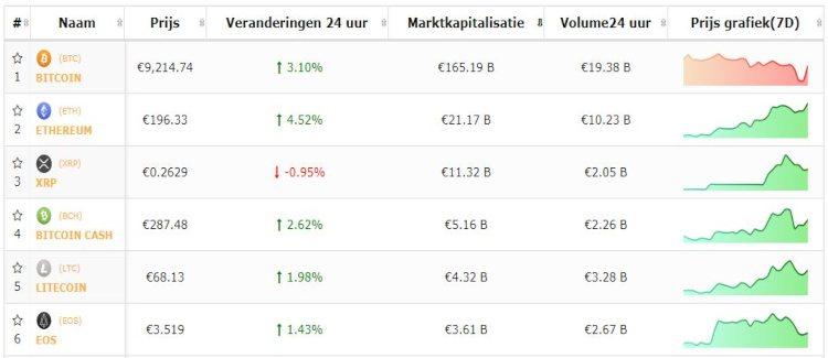 koers-bitcoin-top-5-altcoins-20-9