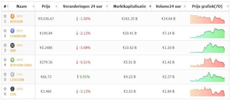 koers-bitcoin-top-5-altcoins-23-9