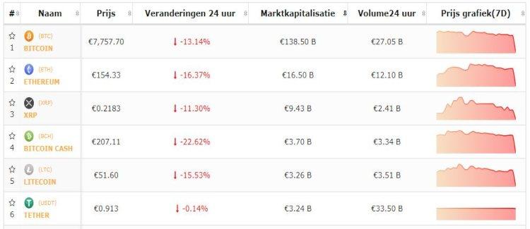 koers-bitcoin-top-5-altcoins-25-9-mega-crash
