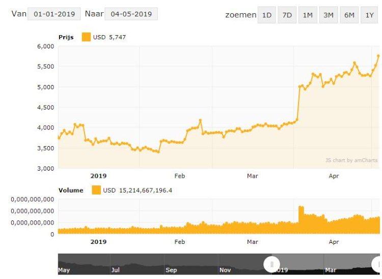 koersstijging-bitcoin-jaarrecord