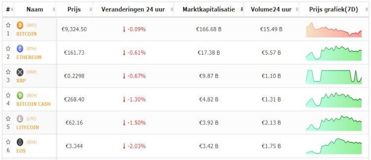 live-koersen-bitcoin-top-5-cryptomunten-13-9