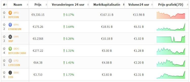 live-koersen-bitcoin-top-5-cryptomunten-16-9