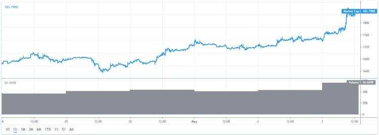 marktkap-loopt-op-bitcoin-record