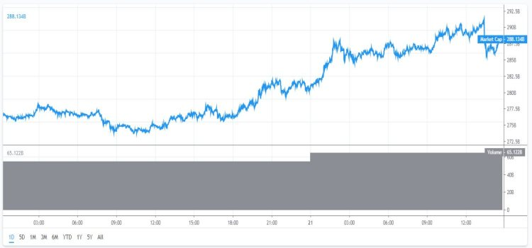 marktkapitalisatie Bitcoin 21-6