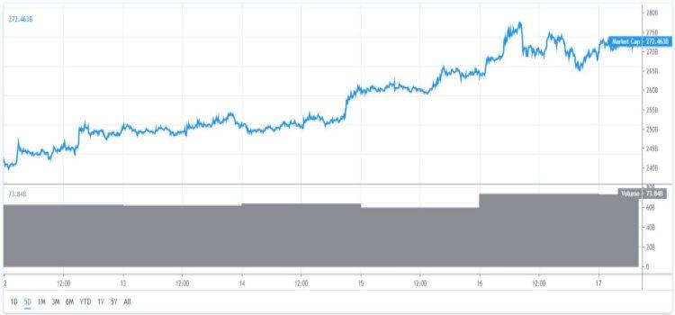 marktkapitalisatie-bitcoin-17-6
