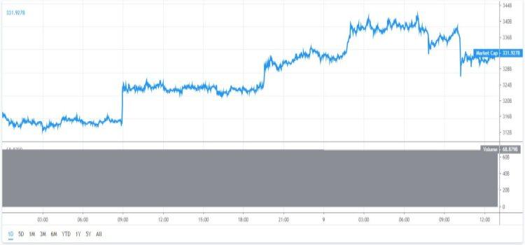 marktkapitalisatie-bitcoin-9-7