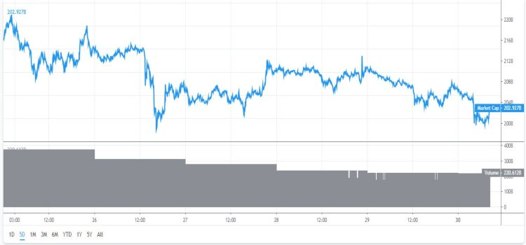 marktkapitalisatie-bitcoin-altcoins-daalt